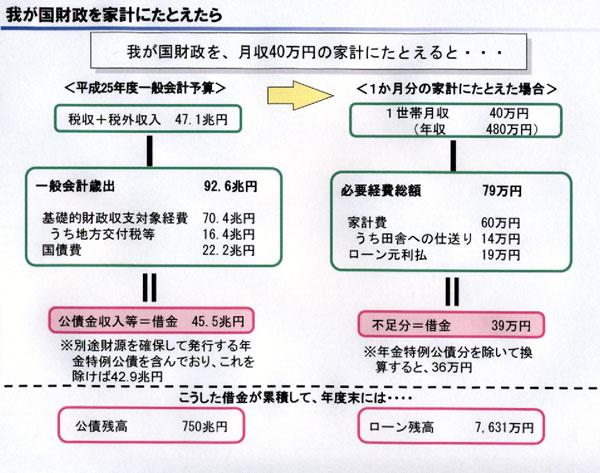 4-7日本の財政a
