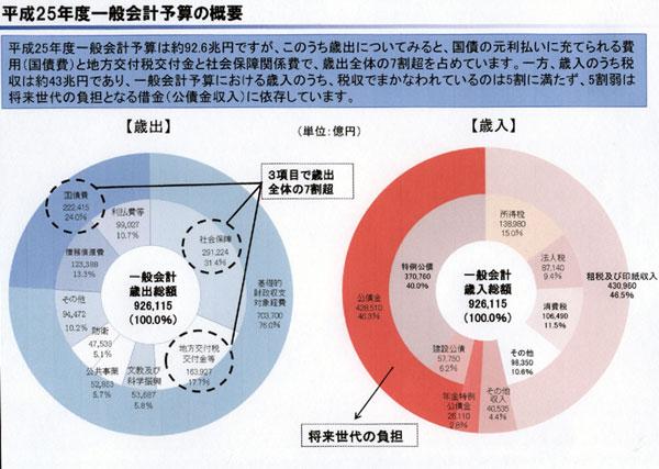 4-7日本一般予算a