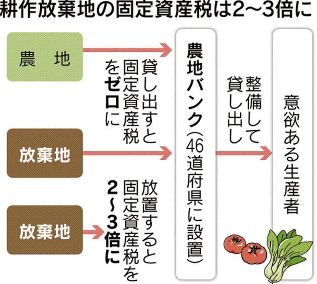 9-10耕作放棄地の課税強化