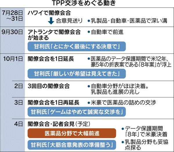 10-5-tpp